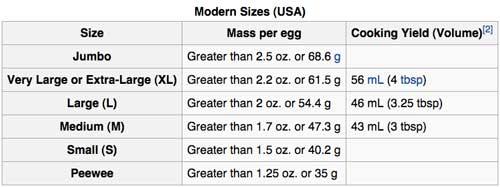 US egg sizes. Graph courtesy of wikipedia.